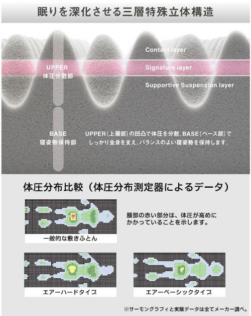 眠りを深化させる三層特殊立体構造