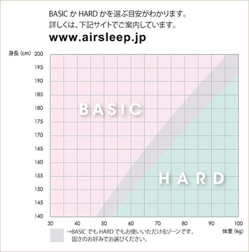 HARDとBASICどちらを選ぶ?