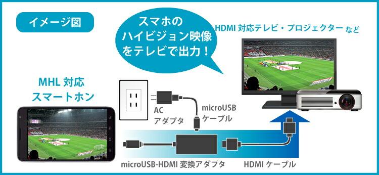 MHL使用イメージ図