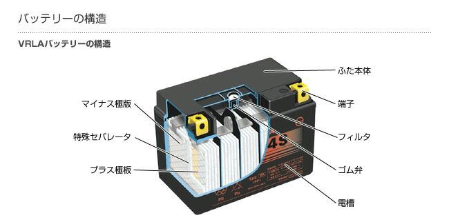 バッテリー構造