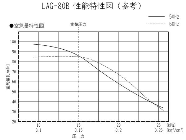 ������ ���칩�� ��ɡ� LAG-80B