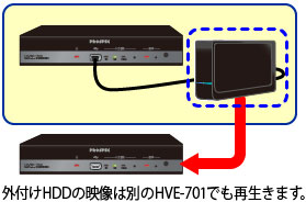 how to record iptv on external hard drive