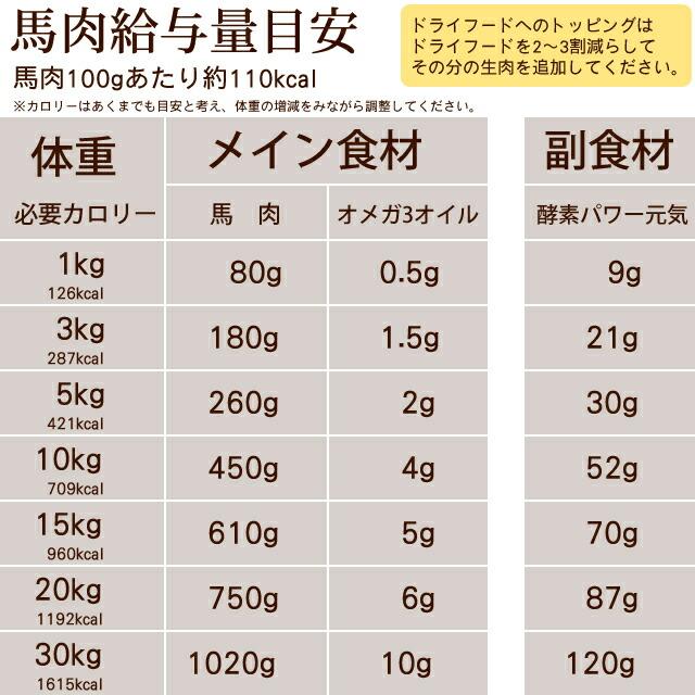 体重別の生肉と副食材の給与量の表