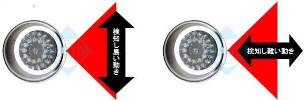 DC-007SL【ダミーカメラ】【防犯グッズ】