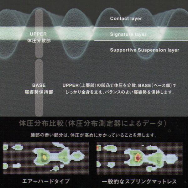 西川エアー AIR コンディショニング マットレス ムアツ布団 進化形 三層特殊立体構造 ウレタン 敷布団 ハード 120