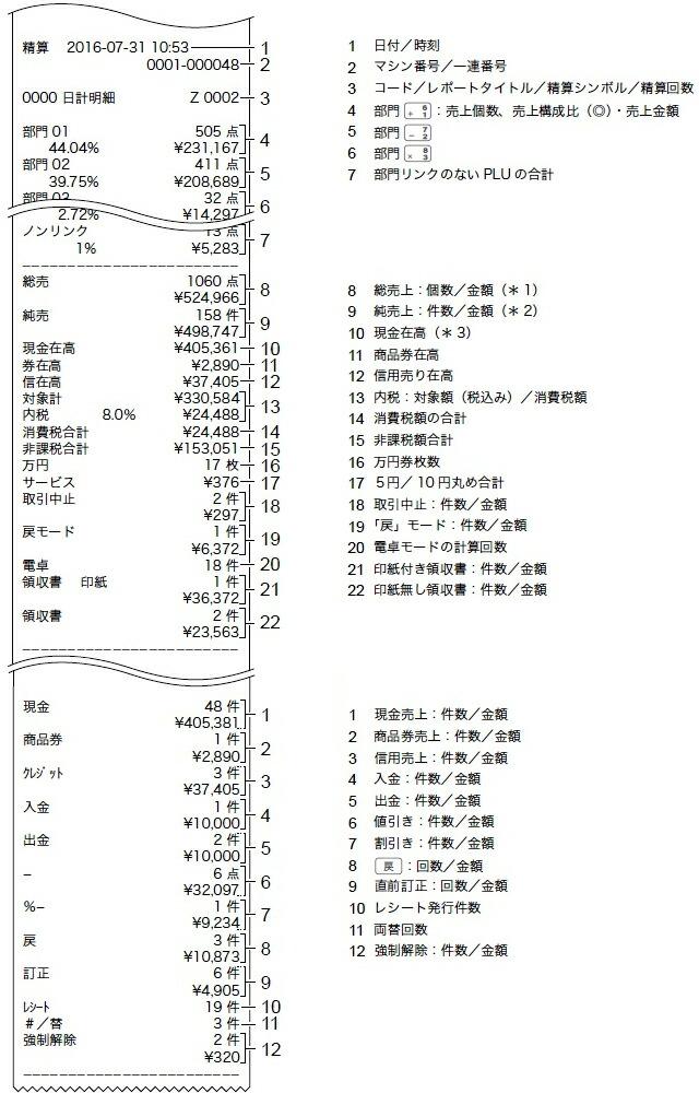 TE-400精算レポート