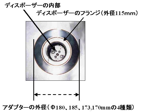ディスポーザーシンク排水口部の大きさと形状