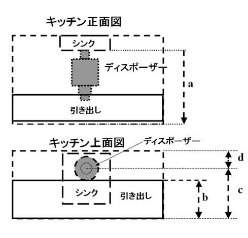 ディスポーザーをキッチンに取付けられるスペースの測定