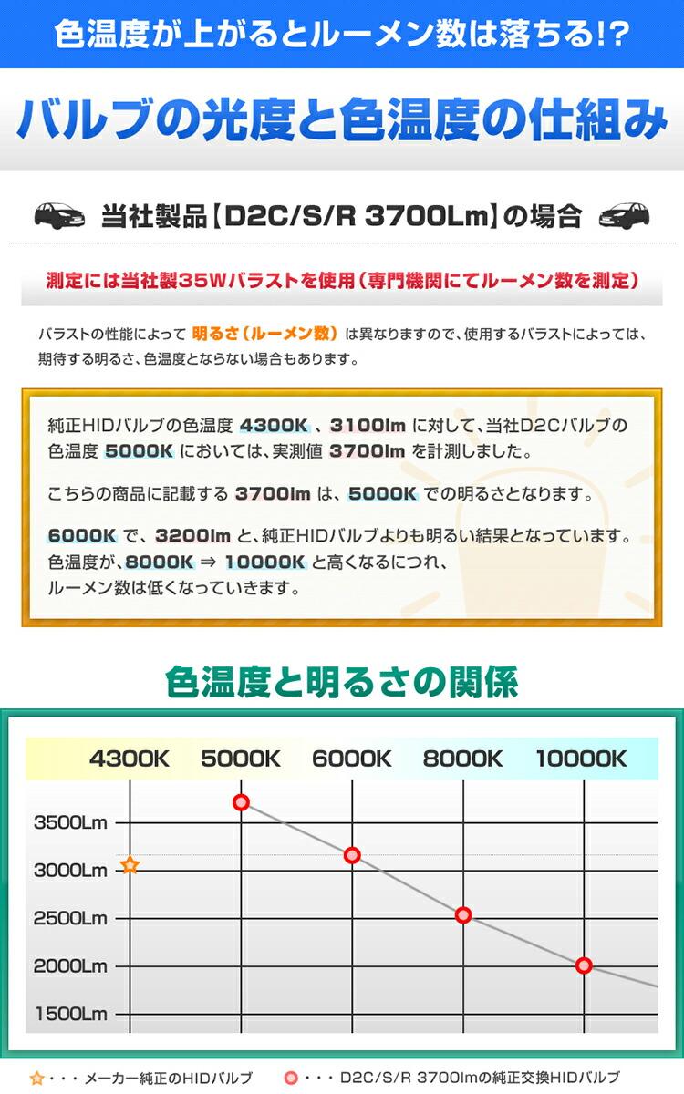 3700�롼���,������,�����Х��,HID�Х��,D2S/D2R����,D2C,500K,6000K,8000K,10000K,12000K,AC35W,����̵��