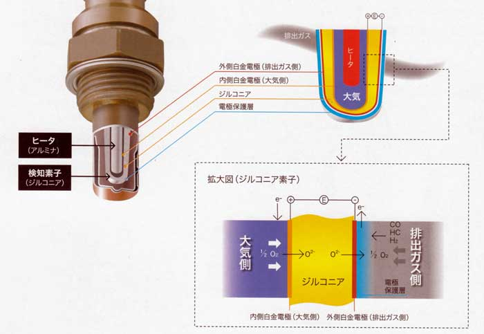 NTK O2センサー説明