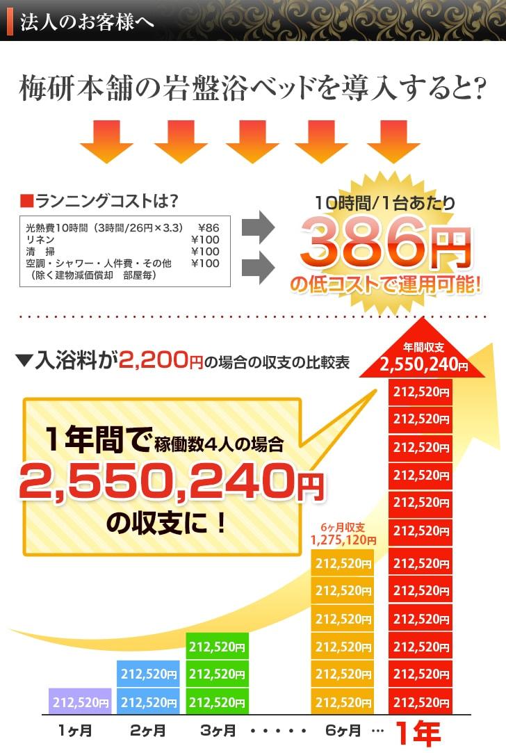 「梅研本舗」の『岩盤浴ベッド』のランニングコストは10時間/1台あたり386円