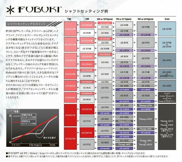 【取り寄せ】三菱レイヨン FUBUKI ATシリーズ シャフト単体販売 カーボンシャフト 【MITSUBISHI RAYON SHAFT】