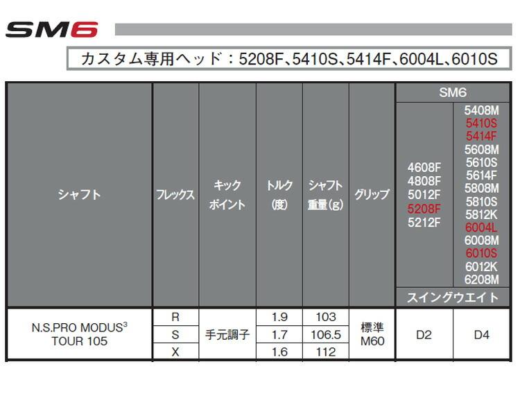 【特注品】【納期約4~6週間】タイトリスト ボーケイデザイン SM6 ウェッジ ツアークローム仕上げ N.S.プロ モーダス3 105 シャフト【ゴルフクラブ】
