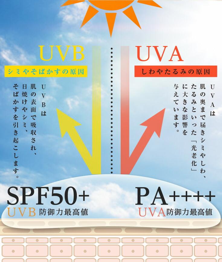 日焼け止めの役割はシミそばかすシワたるみの原因UVA・UVBをシャットアウトする