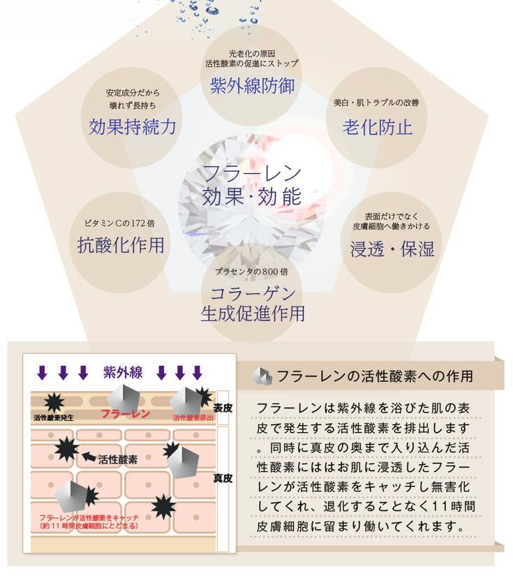 ダイヤモンド同素体フラーレンの効果はアンチエイジング浸透保湿紫外線防御廊下防止