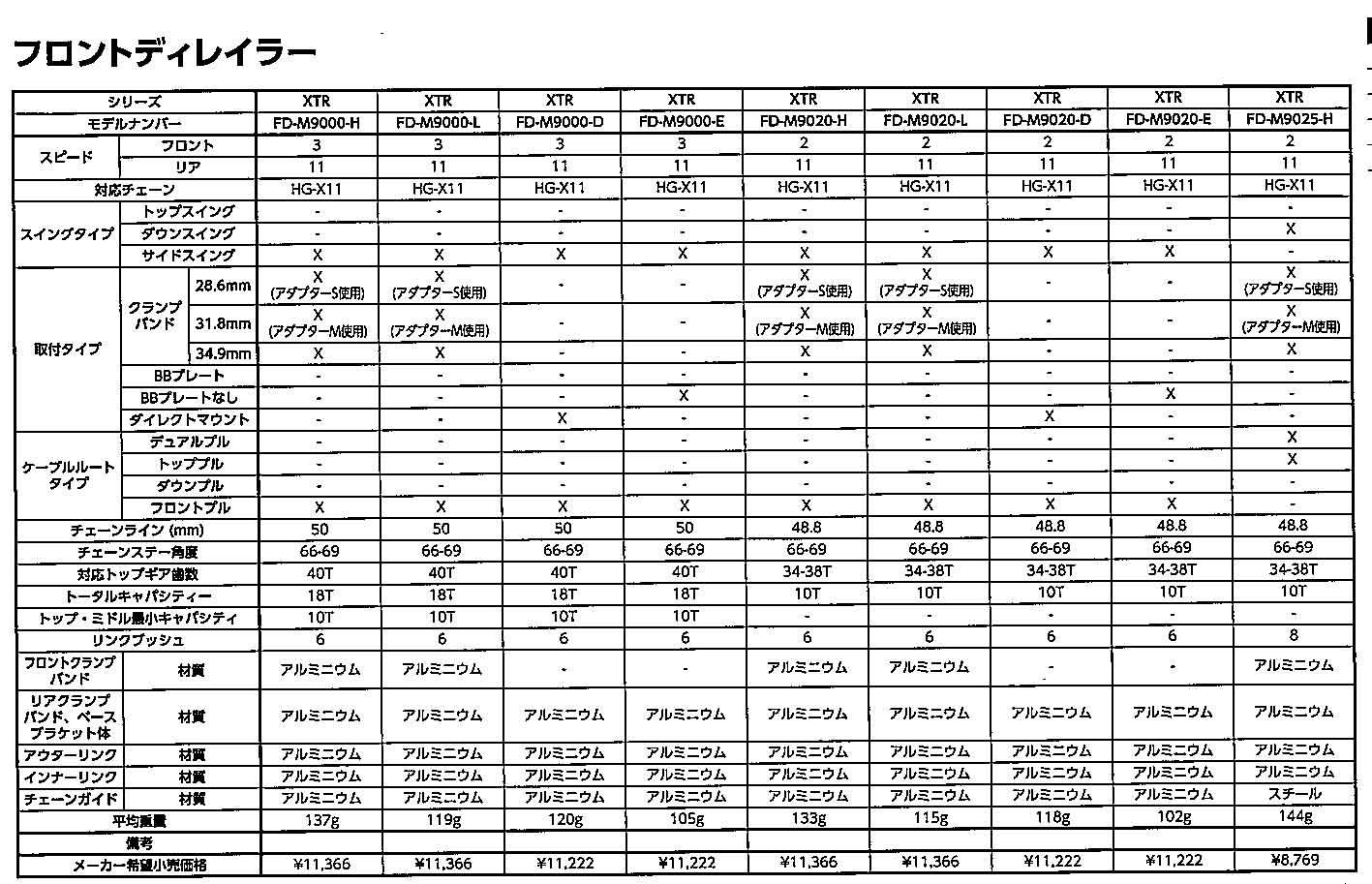 自転車の 自転車 変速機 調整 価格 : ... 変速機) (IFDM9025HTX6) Shimano【XTR