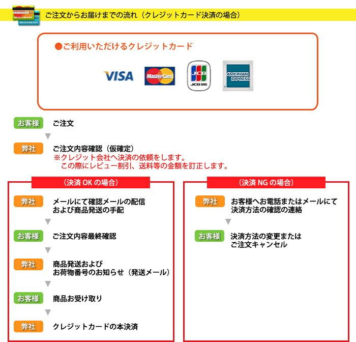 クレジットカードでの決済について