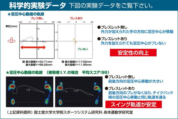 ゴルフスウィングによるバランスEブレスレット体感実験データです。国士舘大学院スポーツシステム研究家 身体運動研究室による資料