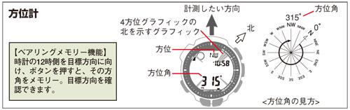 prw-2500_compass