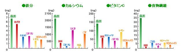 鉄分もカルシウムもビタミンCも食物繊維も!桑茶はすごい