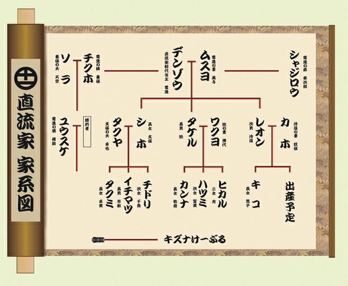 直流家 家系図