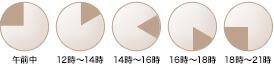 �����桢12��〜14����14��〜16����16��〜18����18��〜21��