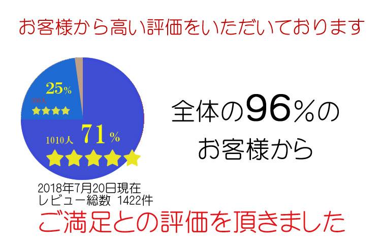95%�Τ����ͤ��餴���Ȥβ�������ޤ���