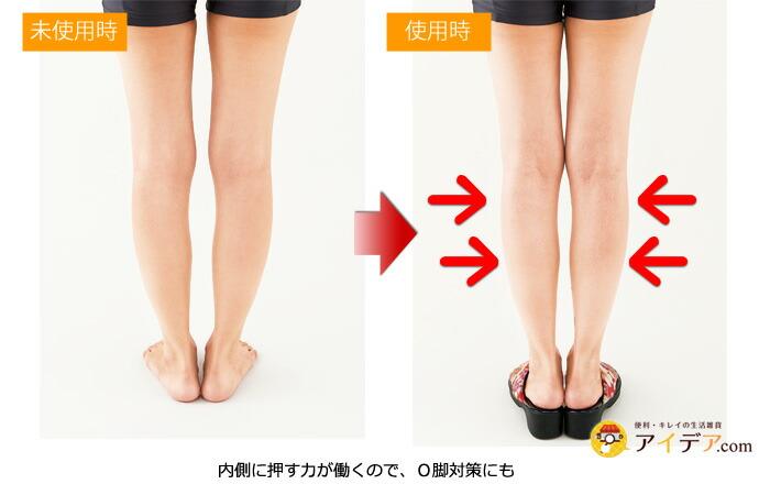 内側に押す力が働くので、O脚対策にも