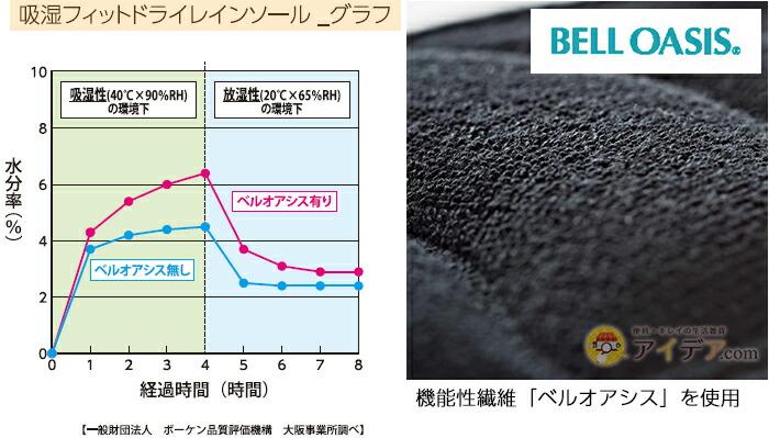 機能性繊維「ベルオアシス」を使用