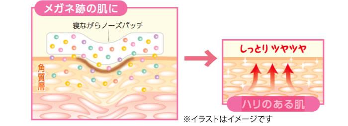 ノーズパッチを貼って浸透する美容成分