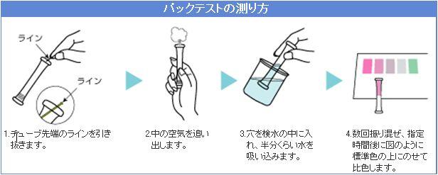 パックテストの使用方法