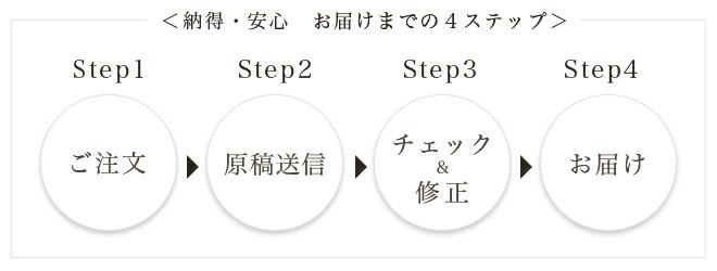 ご注文からお届けまでの4ステップ