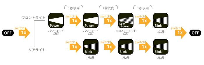 3種類の照射モード
