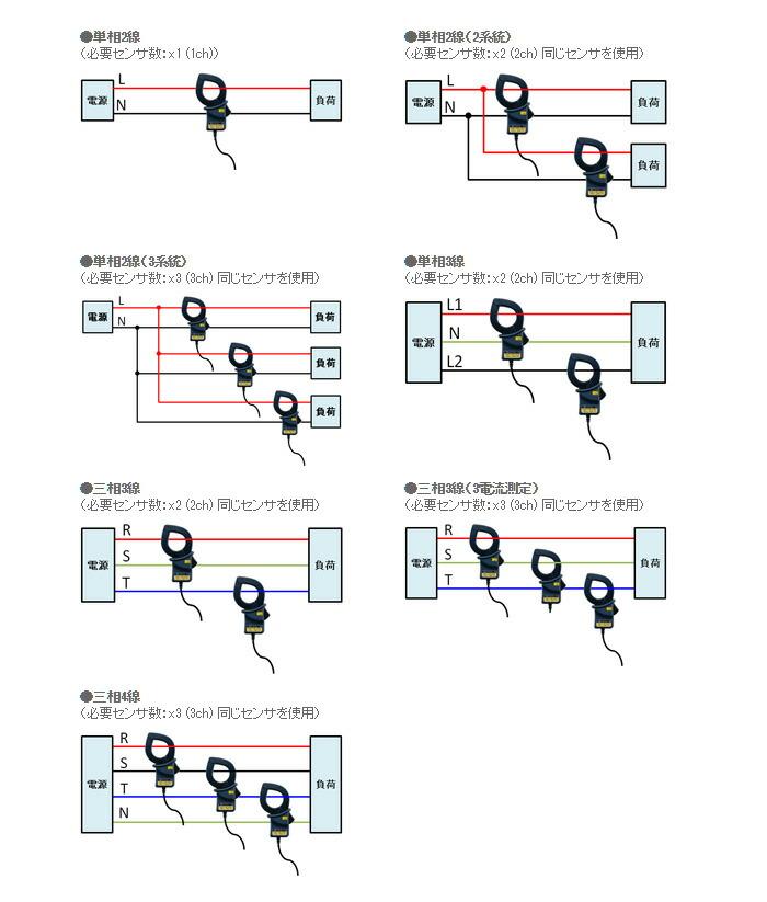 セットモデル使用例