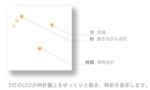 デザイン照明のDI CLASSE Kodo ディクラッセ コドー  時計 点滅の仕方