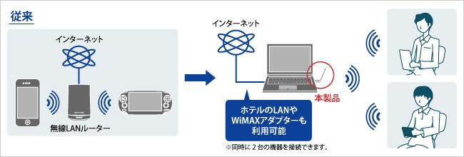 ホテルのLANやWiMAXアダプターも利用可能