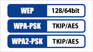 WEP/WPA-PSK/WPA2-PSK