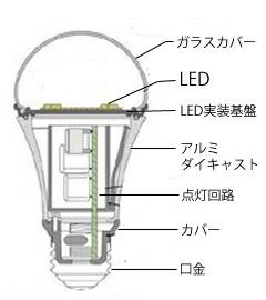 LEDとは、発光ダイオードと呼ばれる「半導体」のことをさします。LEDは従来までのランプである白熱電球や蛍光灯、HIDランプ等と異なり、特殊構造を持つ物質に電気