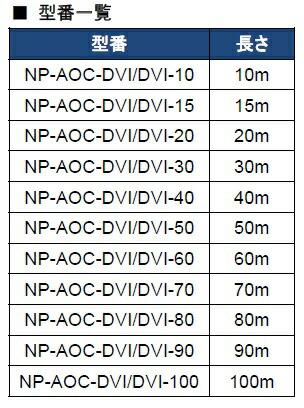 NP-AOC-DVI/DVI-xx型番表