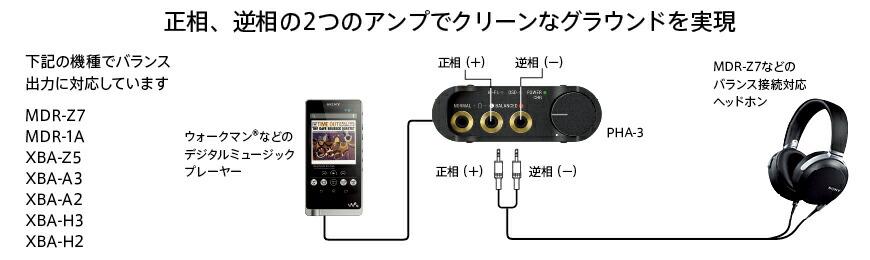 MDR-Z7とNW-ZX1などのハイレゾ対応プレイヤーをバランス接続することで高音質再生が楽しめます。