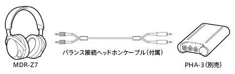 MDR-Z7とPHA-3を接続することでさらに高音質に!