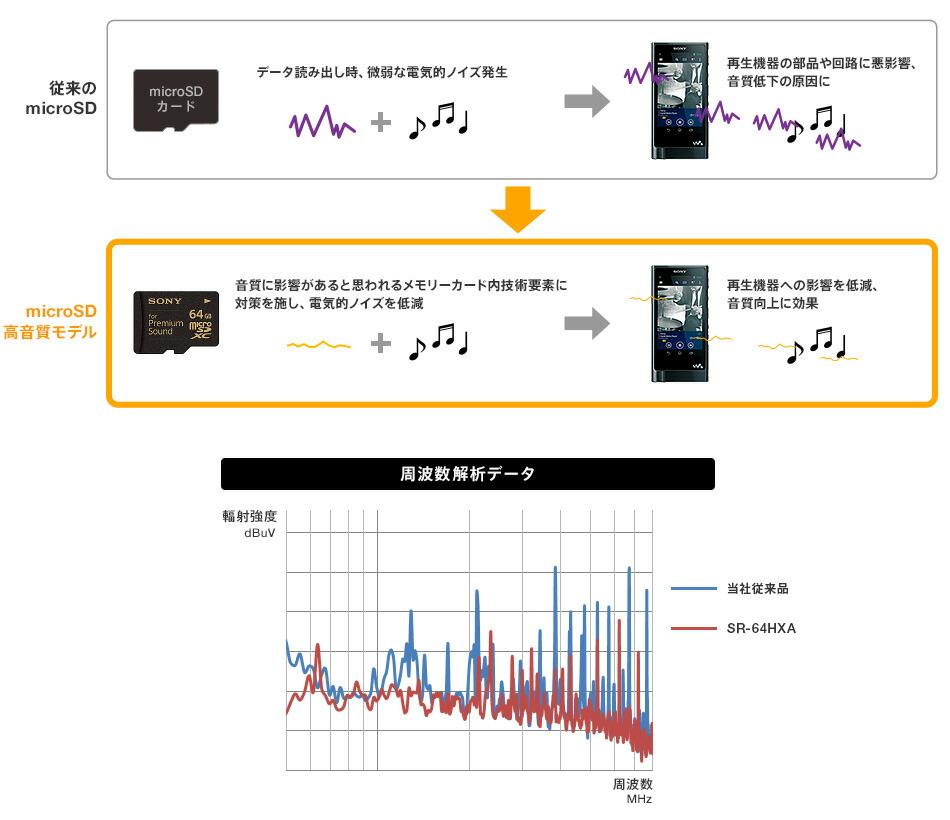 高音質 SDカード
