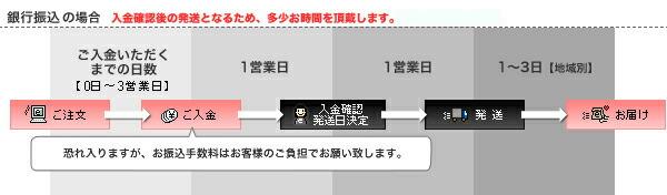 銀行振込・郵便振替