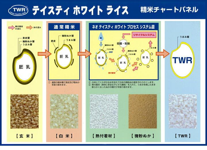無洗米チャート