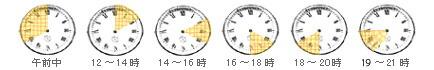 日時指定について