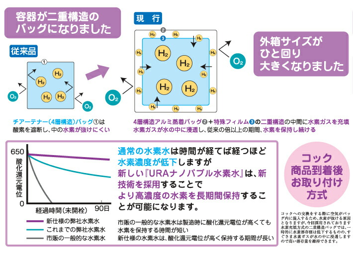 水素水送料無料URAナノバブル10L2箱