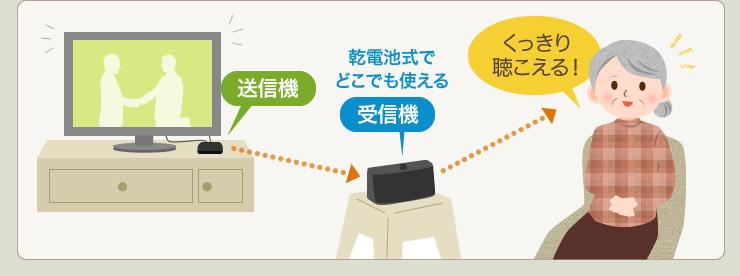送信機 乾電池式でどこでも使える受信機