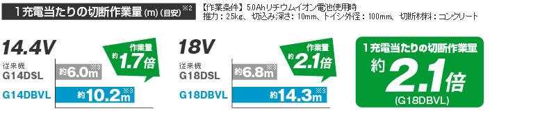 1���Ť���������Ǻ���̡����ҽ��������14.4V����10.2m����1.7�ܡˡ�18V����14.3m����2.1�ܡ�
