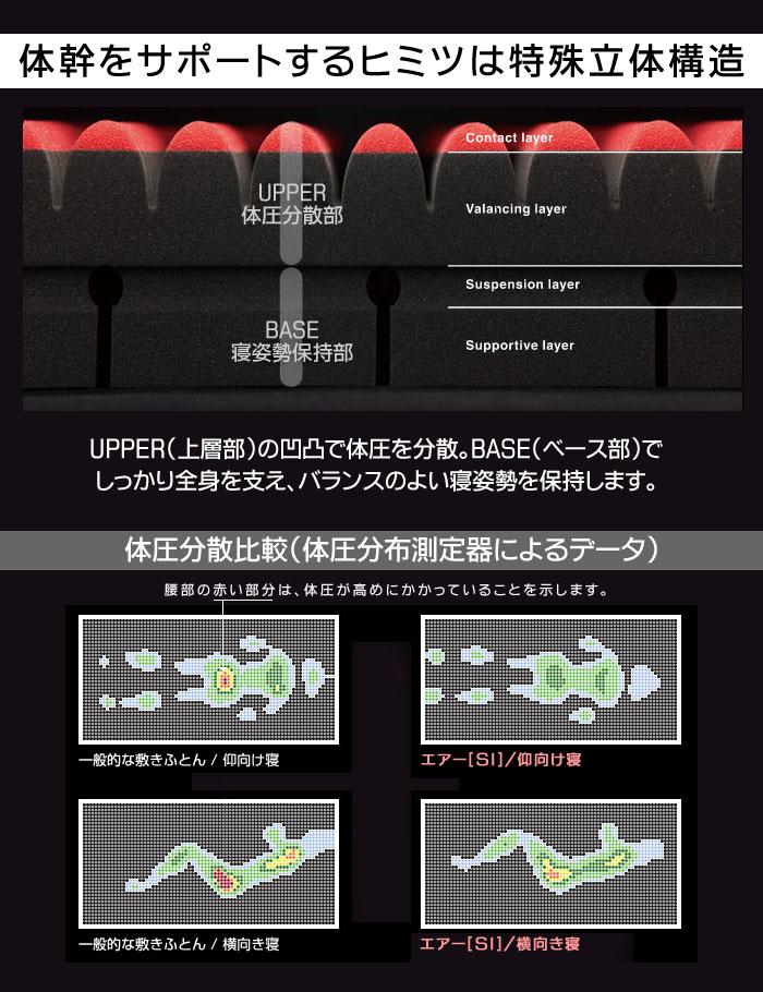 体幹をサポートするヒミツは特殊立体構造