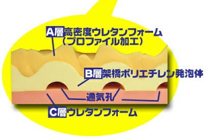 キャップロールの波型三層構造